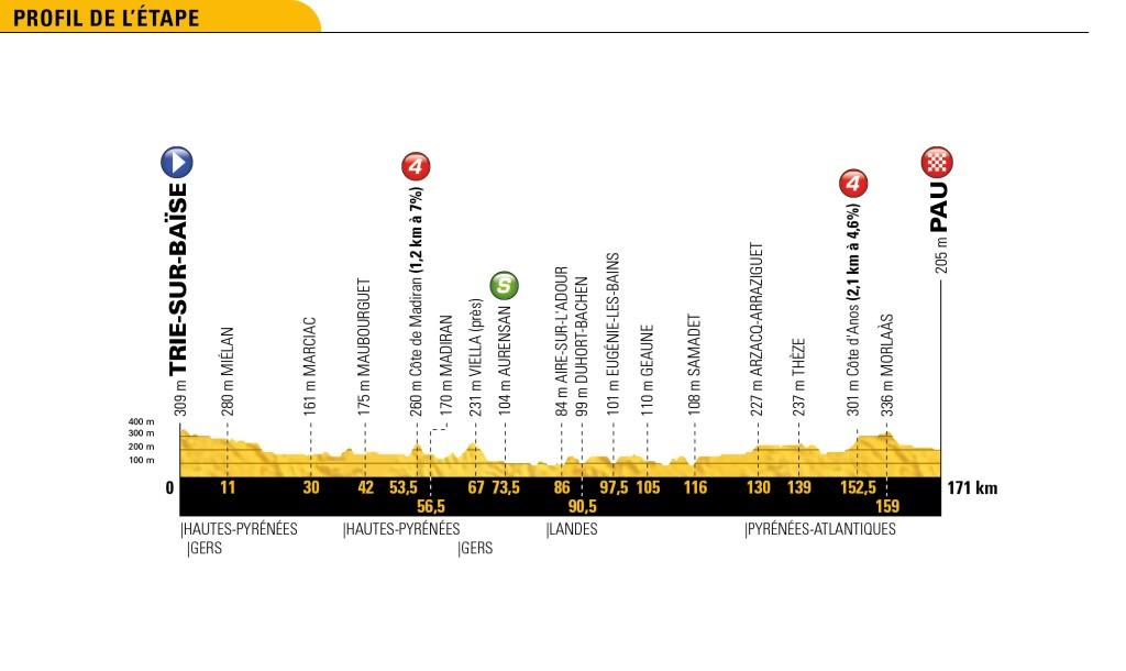 Tour 2018: etappe 18 uitgelicht