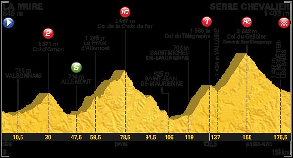 Touretappe uitgelicht: rit 17: La Mure- Serre Chevalier