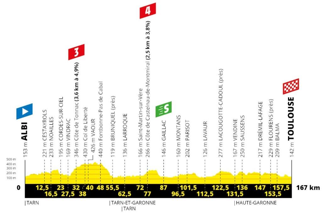 Tour 2019: etappe 11 uitgelicht