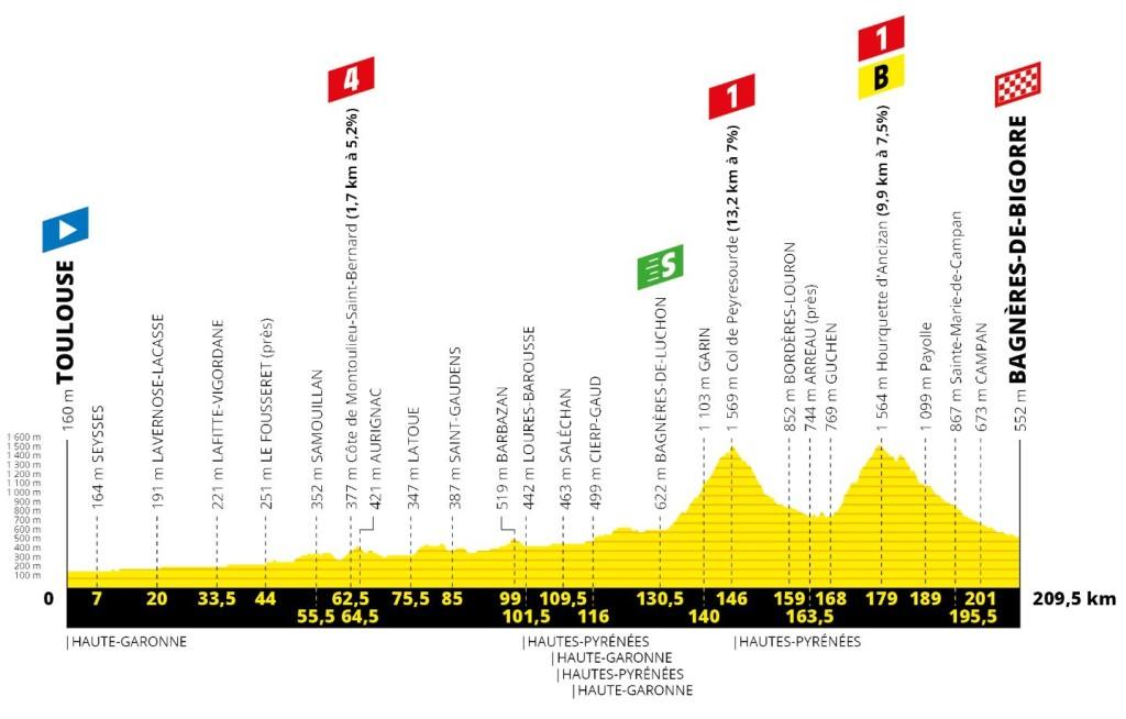 Tour 2019: etappe 12 uitgelicht