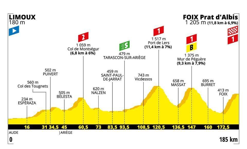 Tour 2019: etappe 15 uitgelicht