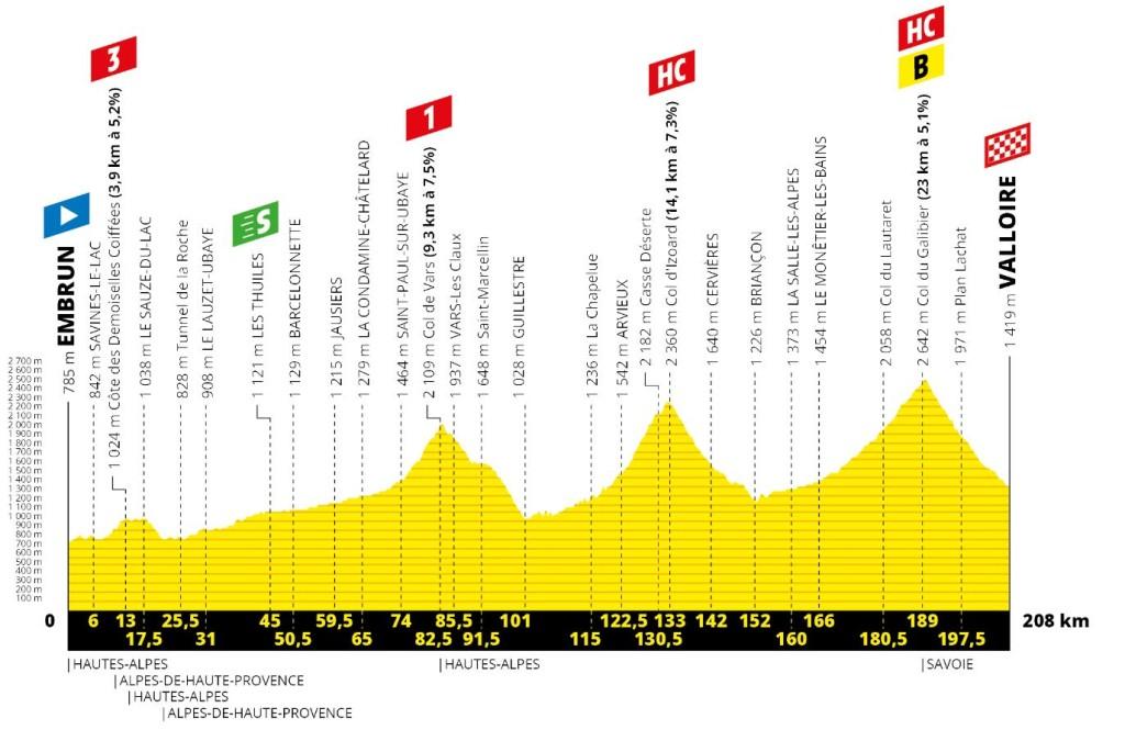 Tour 2019: etappe 18 uitgelicht