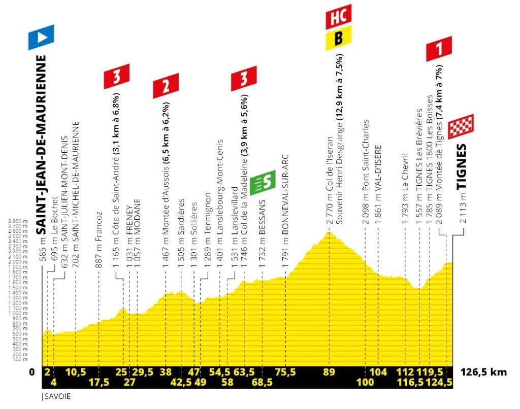 Tour 2019: etappe 19 uitgelicht