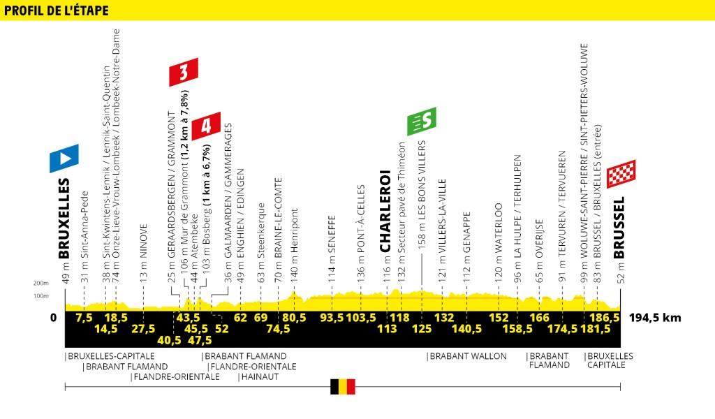 Tour de France etappe 1 uitgelicht