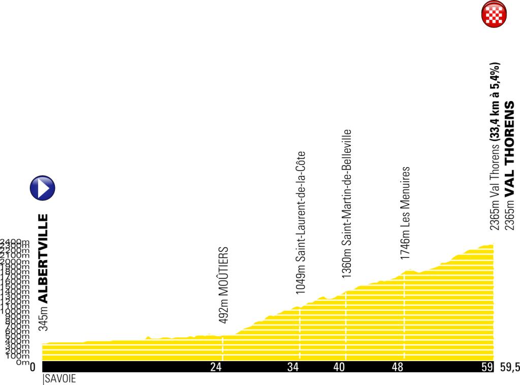 Tour 2019: etappe 20 uitgelicht