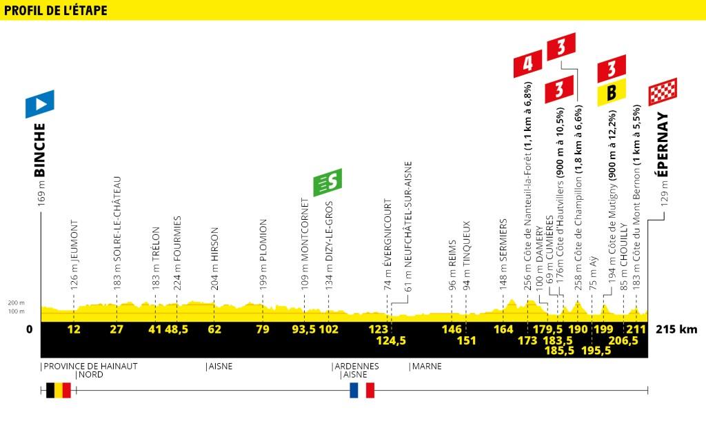 Tour 2019: etappe 3 uitgelicht
