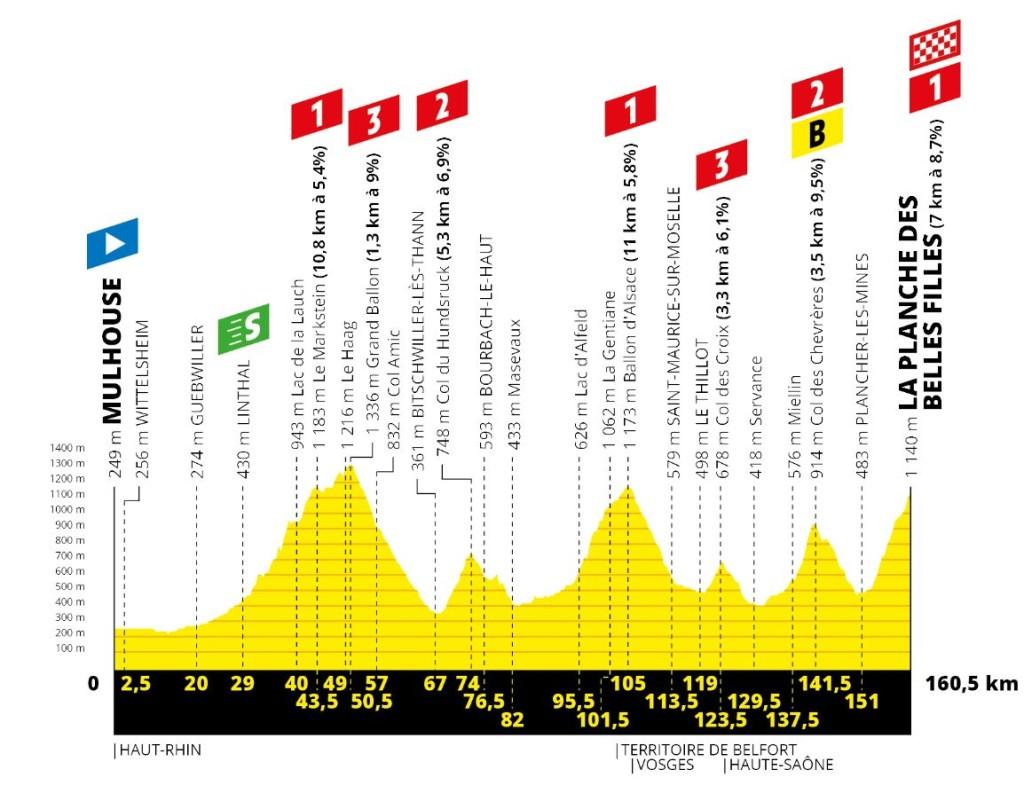 Tour 2019: etappe 6 uitgelicht