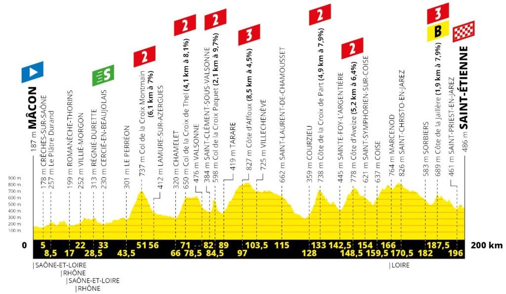 Tour 2019: etappe 8 uitgelicht